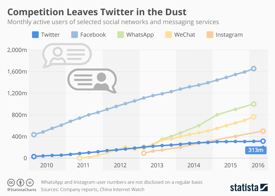 Graph of social media messaging services